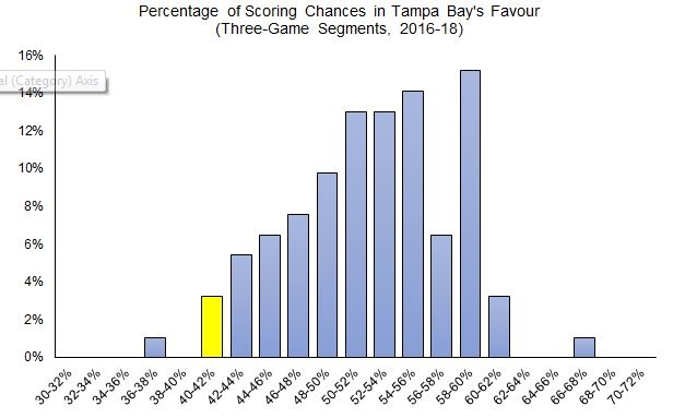 Percentage-of-scoring-chances-in-tampa-bay-s-favour