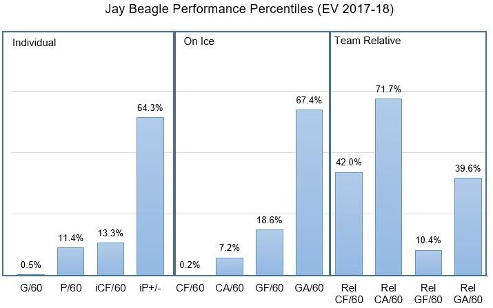 Jay-beagle-performance-percentiles-even-strength-2017-18