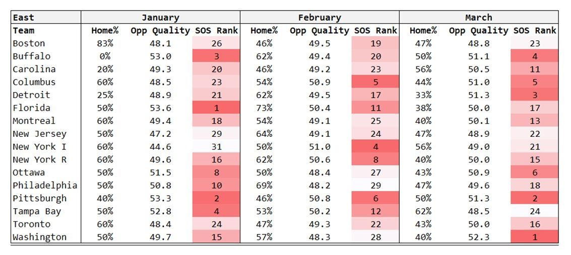 Strength of schedule and its impact on playoff races - TSN ca