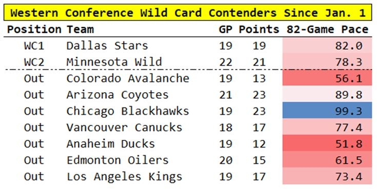 Western Conference wild-card race slows to a crawl - TSN ca
