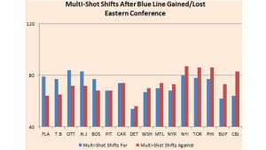 Yost Graph - Eastern Conference Multi-Shot Shifts
