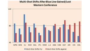 Yost Graph - Western Conference Multi-Shot