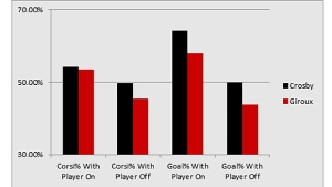 Crosby and Giroux - Corsi%, Goals%