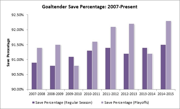 Yost Graph - Save Percentage