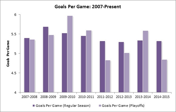 Yost Graph - Goals Per Game