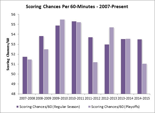 Yost Graph - Scoring Chances