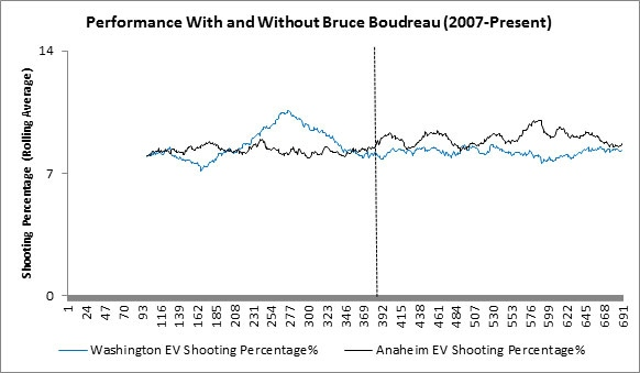 Yost Graph - Boudreau Shooting Percentage