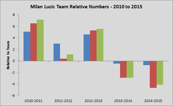Yost Graph - Milan Lucic Team Relative Stats