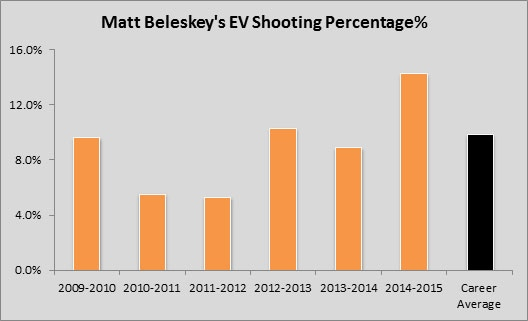 Yost Graph - Matt Beleskey Even-Strength Shooting Percentage