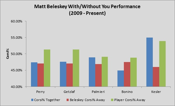 Yost Graph - Beleskey WOWY forwards