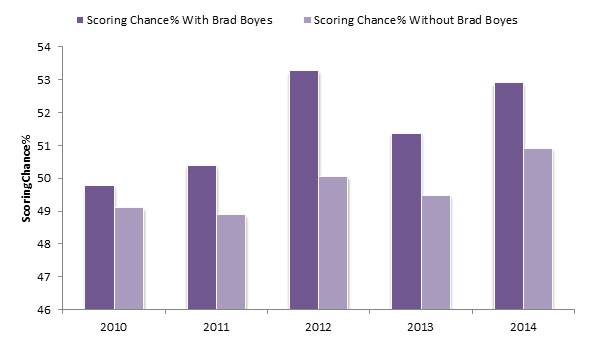 Yost Graph - Brad Boyes Scoring Chances