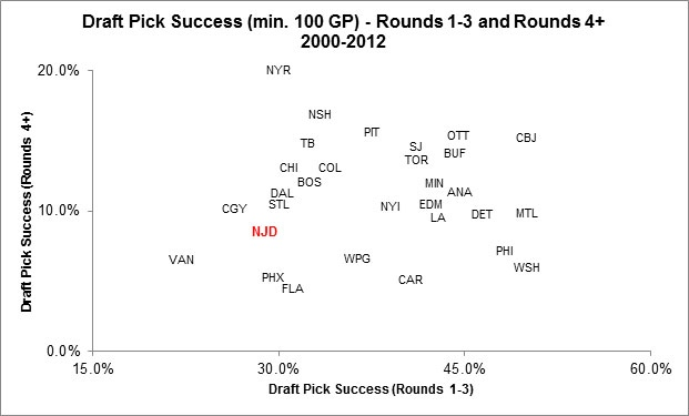 Yost Graph - NHL Draft Success 2000-2012