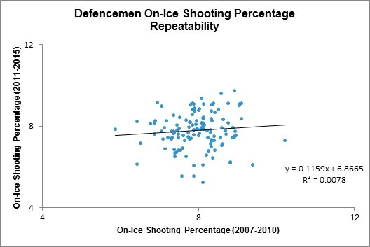 Yost1 - Def on-ice shooting pct.