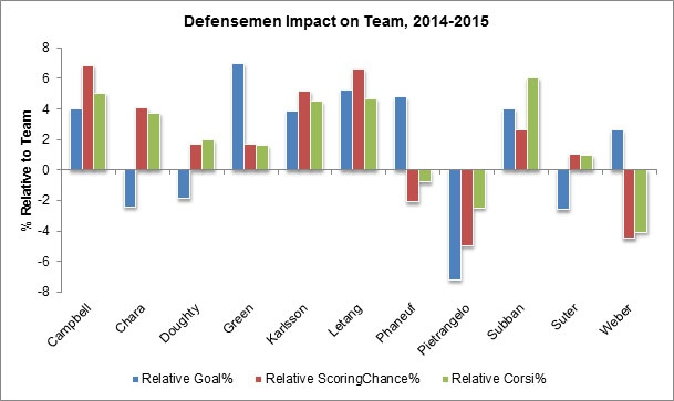 Yost Graph - Top Defencemen