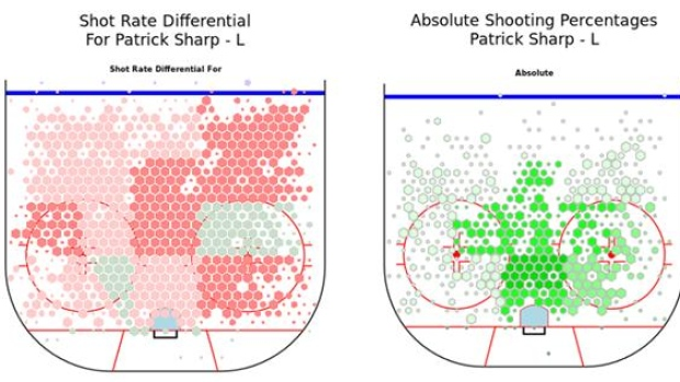 Patrick Sharp shot differential