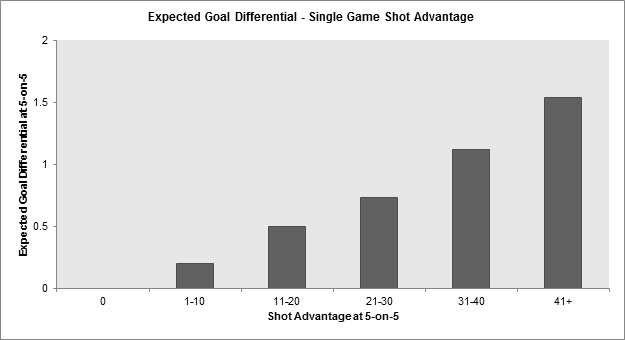 Expected Goal Differential