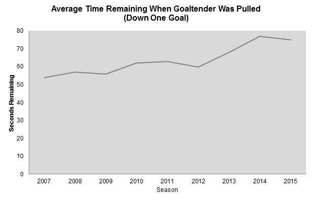 The math on pulling goaltenders - TSN ca