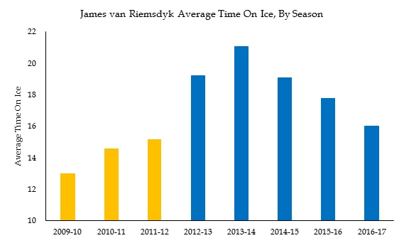 [Image: van-riemsdyk-average-timeon-ice-by-season.jpg]