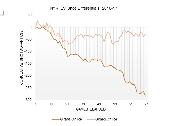 rangers-ev-shot-differentials-2016-17.JP