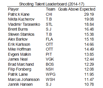 The Research Shows Patrick Kane Is The NHL's Deadliest Shooter  - 2